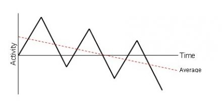 Pacing Boom And Bust Graph